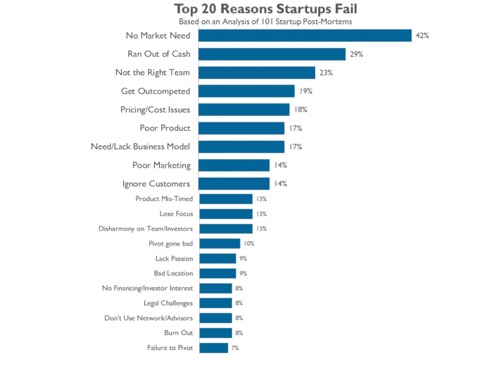 Top 20 Reasons Business Fail