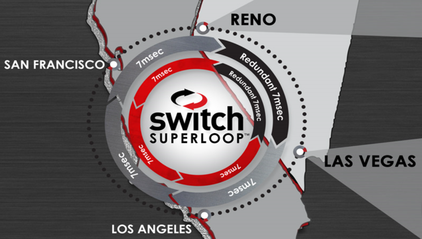 Switch Superloop