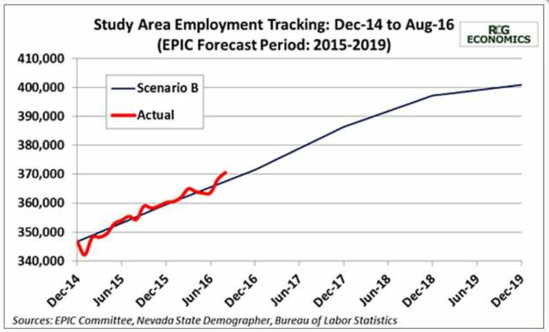 Epic Report Employment Tracking